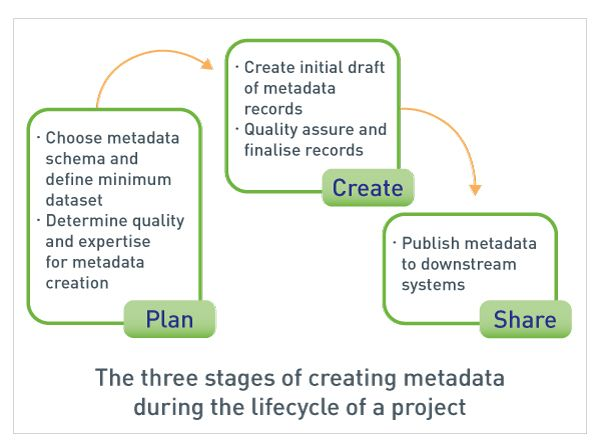 Metadata digram: shows the three stages of creating metadata through the lifecycle of a project; Plan, Create and Share